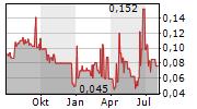 01 COMMUNIQUE LABORATORY INC Chart 1 Jahr