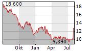 1&1 AG Chart 1 Jahr