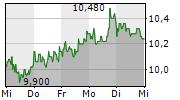 1&1 AG 5-Tage-Chart