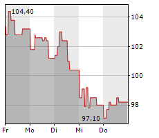 11 BIT STUDIOS SA Chart 1 Jahr