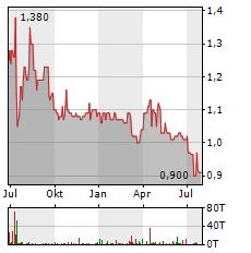 11880 SOLUTIONS Aktie Chart 1 Jahr