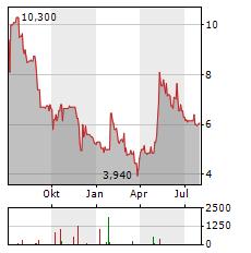 123FAHRSCHULE Aktie Chart 1 Jahr
