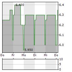 123FAHRSCHULE Aktie 5-Tage-Chart