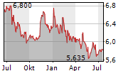 180 DEGREE CAPITAL CORP Chart 1 Jahr