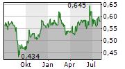 1SPATIAL PLC Chart 1 Jahr