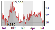 2020 BULKERS LTD Chart 1 Jahr