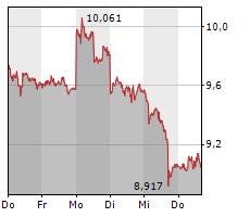 21SHARES BITCOIN CASH ETP Chart 1 Jahr