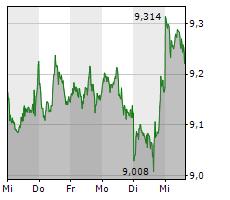 21SHARES BITCOIN ETP Chart 1 Jahr