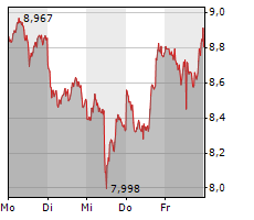 21SHARES CARDANO ETP Chart 1 Jahr