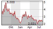 21SHARES POLKADOT ETP Chart 1 Jahr