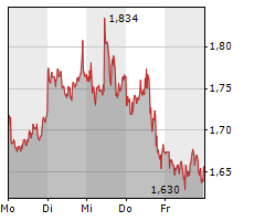 21SHARES SHORT BITCOIN ETP Chart 1 Jahr