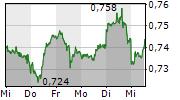 21SHARES SHORT BITCOIN ETP 5-Tage-Chart