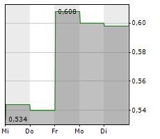 24SEVENOFFICE GROUP AB Chart 1 Jahr