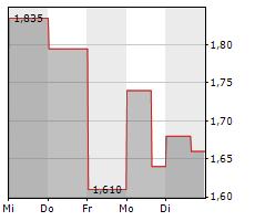 2CRSI SA Chart 1 Jahr