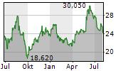 2G ENERGY AG Chart 1 Jahr
