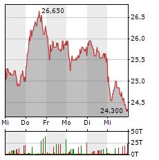 2G ENERGY Aktie 1-Woche-Intraday-Chart