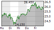 2G ENERGY AG 1-Woche-Intraday-Chart