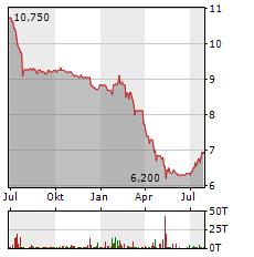 2INVEST Aktie Chart 1 Jahr