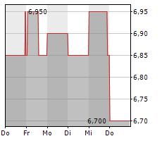 2INVEST AG Chart 1 Jahr