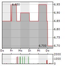 2INVEST Aktie 5-Tage-Chart