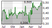 361 DEGREES INTERNATIONAL LTD Chart 1 Jahr