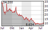 3D SYSTEMS CORPORATION Chart 1 Jahr