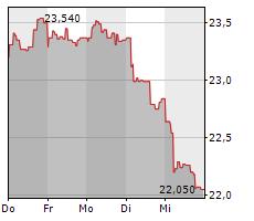 3I GROUP PLC Chart 1 Jahr