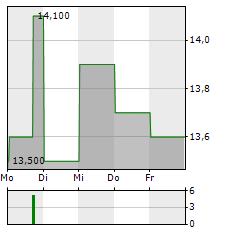 3I Aktie 5-Tage-Chart
