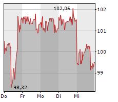 3M COMPANY Chart 1 Jahr