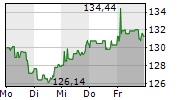 3M COMPANY 1-Woche-Intraday-Chart