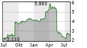 3U HOLDING AG Chart 1 Jahr