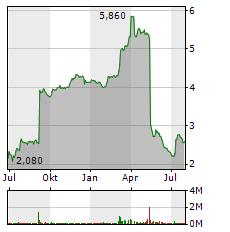 3U Aktie Chart 1 Jahr