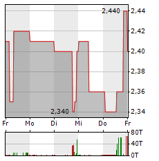 3U Aktie 1-Woche-Intraday-Chart