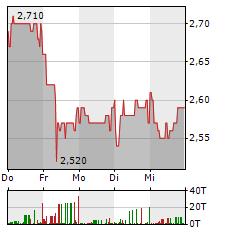 3U Aktie 5-Tage-Chart