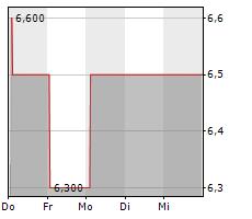 4BASEBIO PLC Chart 1 Jahr