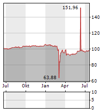 4FINANCE Aktie Chart 1 Jahr