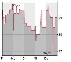 4FINANCE SA Chart 1 Jahr