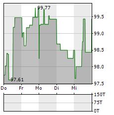 4FINANCE Aktie 5-Tage-Chart