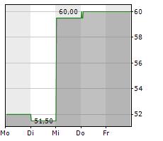 4IMPRINT GROUP PLC Chart 1 Jahr