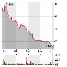 4SC Aktie Chart 1 Jahr