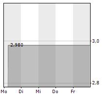 4SC AG Chart 1 Jahr
