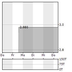 4SC Aktie 5-Tage-Chart