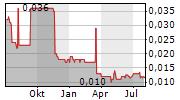 51 CREDIT CARD INC Chart 1 Jahr