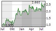 5N PLUS INC Chart 1 Jahr