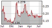 5TH PLANET GAMES A/S Chart 1 Jahr