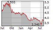 7C SOLARPARKEN AG Chart 1 Jahr