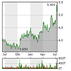 7C SOLARPARKEN Aktie Chart 1 Jahr