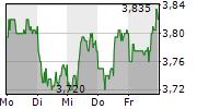 7C SOLARPARKEN AG 5-Tage-Chart