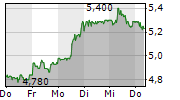 7C SOLARPARKEN AG 1-Woche-Intraday-Chart
