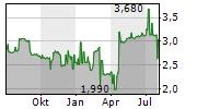 7LEVELS SA Chart 1 Jahr